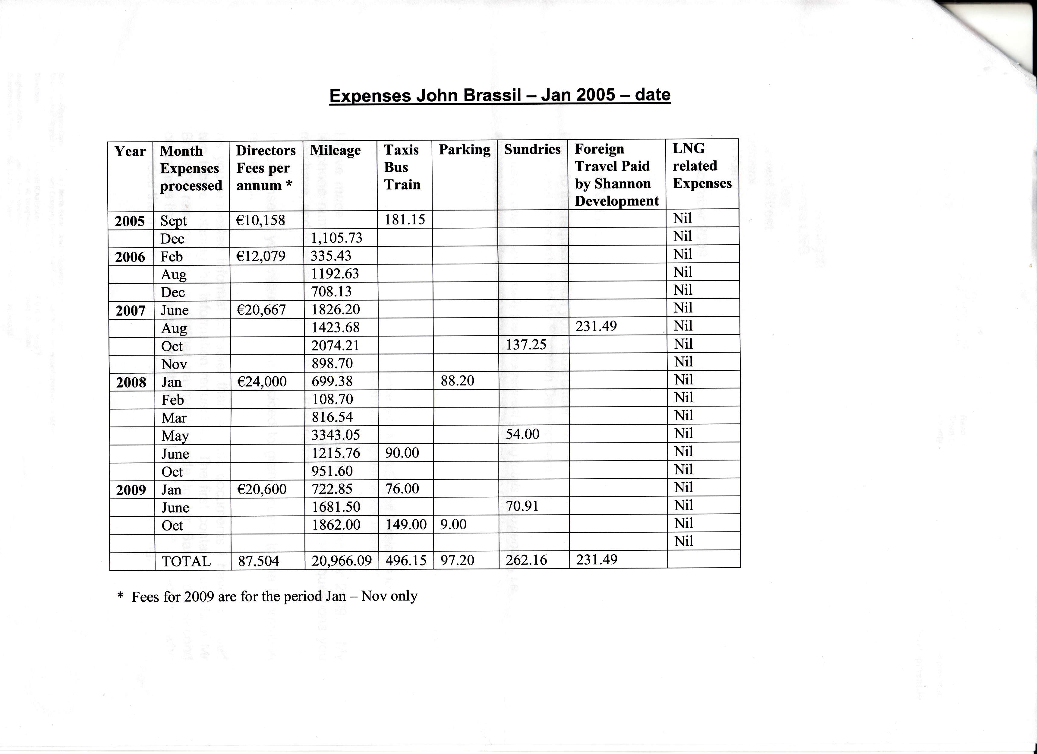 Breakdown of Expenses paid to John Brassil